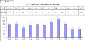 エクレシア法律事務所における破産事件の受任件数の推移