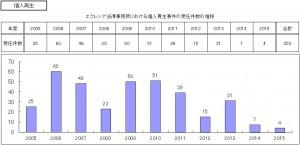 エクレシア法律事務所における個人再生事件の受任件数の推移