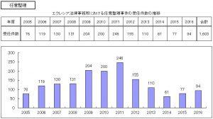 エクレシア法律事務所における任意整理事件の受任件数の推移