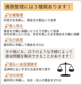 3種類の債務整理
